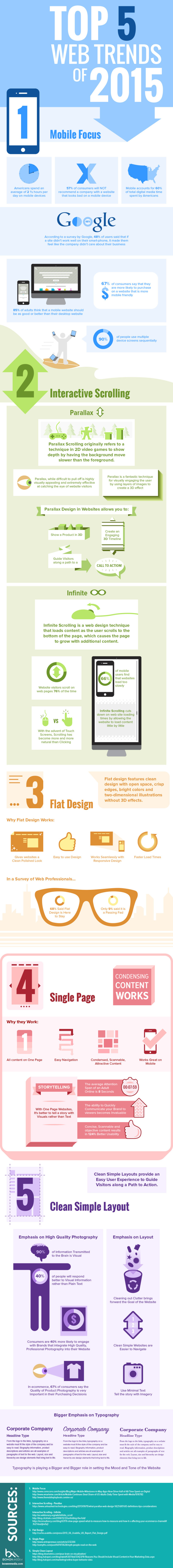 Top 5 web trends for 2015.