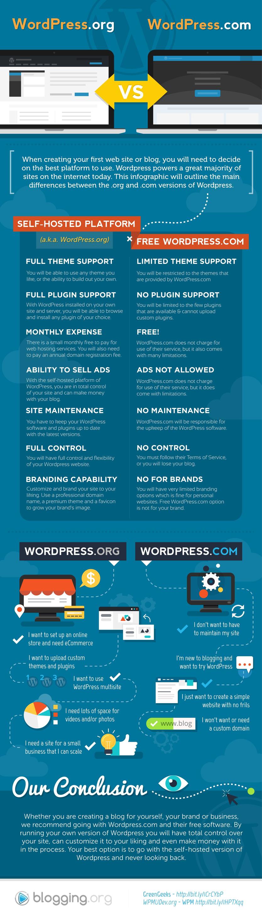 Which wordpress platform is best for me.