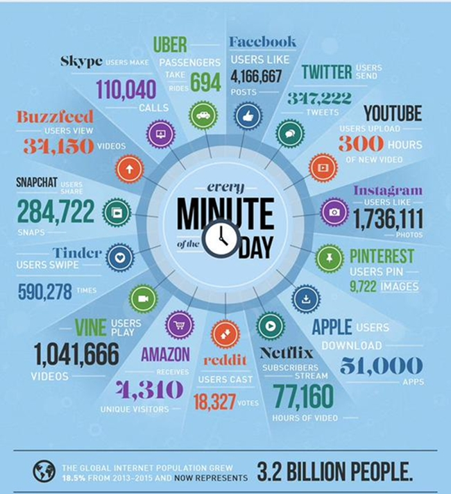 60 seconds of internet traffic
