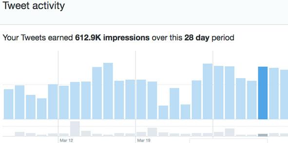 Twitter impressions.